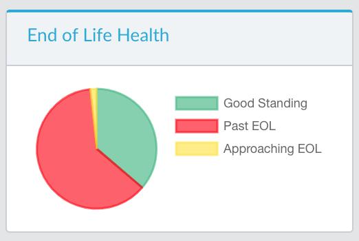 End of Life health tile