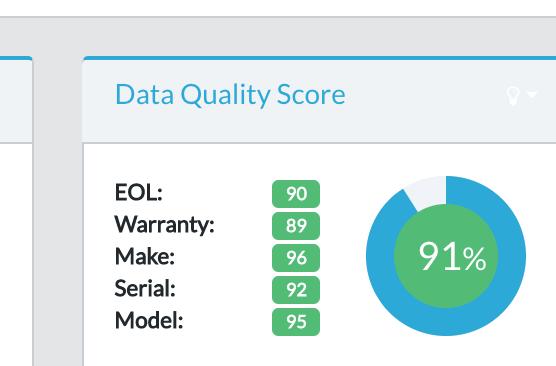 data quality score tile